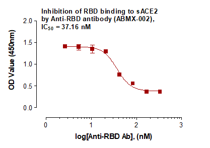 Fig-1: Neutralization of binding between SARS-Cov-2 Spike RBD protein and ACE2 receptor protein by the Recombinant Anti-SARS-CoV-2 Spike RBD antibody (ABMX-002). An ELISA plate coated with human ACE2 protein (Abeomics, Cat. No. 32-190010) was incubated with various concentrations of RBD antibody (ABMX-002) in the presence of biotinylated SARS-Cov-2 Spike RBD protein (Abeomics, Cat. No. 21-1005-B) and analyzed using HRP-Streptavidin for detection.