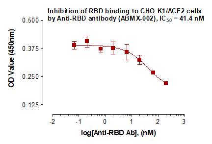 Fig-2: Neutralization of binding between SARS-Cov-2 Spike RBD protein and CHO-K1/ACE2 cells by the Recombinant Anti-SARS-CoV-2 Spike RBD antibody (ABMX-002). CHO-K1/ACE2 stable cells (Abeomics, Cat. No. 14-523ACL) were incubated with various concentrations of RBD antibody (ABMX-002) in the presence of biotinylated SARS-Cov-2 Spike RBD protein (Abeomics, Cat. No. 21-1005-B) and analyzed through In-Cell ELISA using HRP-Streptavidin for detection.