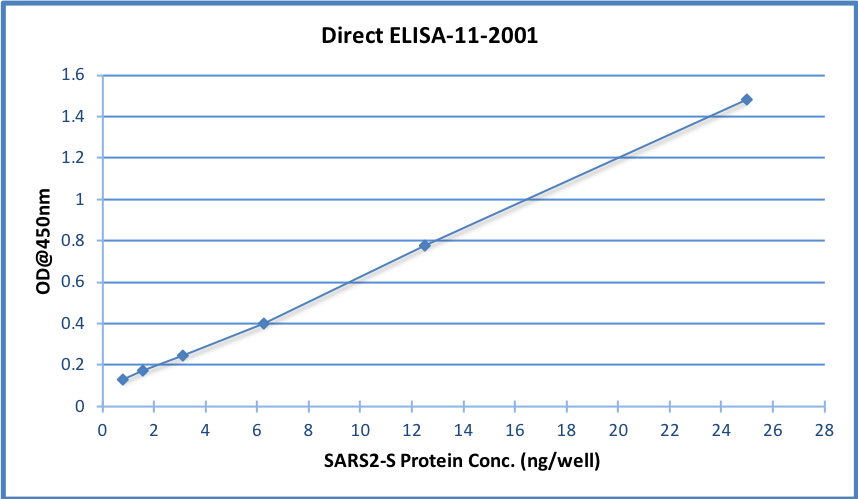 Fig.2: Wells of a 96-microtiter plate were coated with different concentration of a mammalian expressed full-length SARS-Cov-2/nCov/COVID-19 Spike protein. The binding was detected by addition of 200 ng 11-2001 polyclonal per well. The reactivity was detected by a HRP-conjugated goat-anti-rabbit polyclonal antibody.