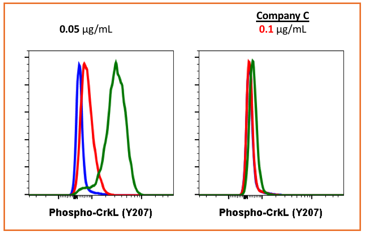 Fig-6: Flow cytometric analysis of K562 cells secondary antibody only negative control (blue) or treated with imatinib (red) or with pervanadate (green) using 0.05 µg/mL of Phospho-CrkL (Tyr207) antibody CrkLY207-G4 or Company C antibody at 0.1µg/mL.