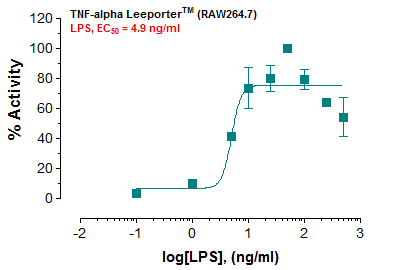 TNF-alpha Leeporter™ Luciferase Reporter-RAW264.7 Cell Line