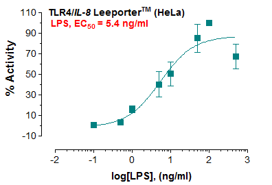 TLR4/IL-8 Leeporter™ Luciferase Reporter-HeLa Cell Line