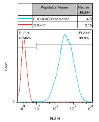 CD112 Stable Cell Line-CHO-K1-Human