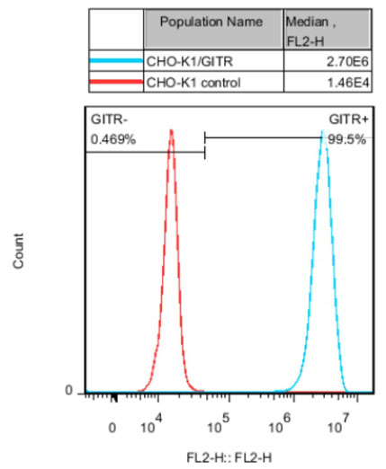 GITR Stable Cell Line-CHO-K1-Human(Currently Unavailable)