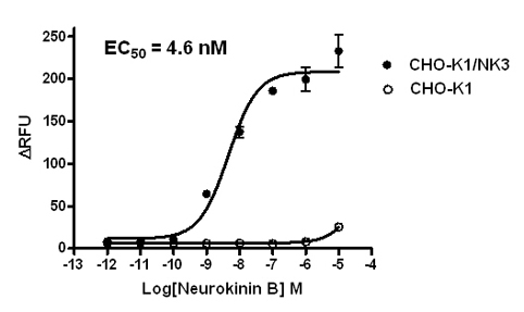 Figure 1: Functional analysis of NK3 receptor.