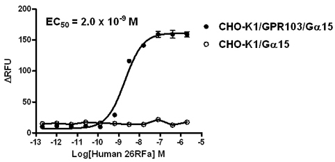 G alpha 15 Stable Cell Line-GPR103-CHO-K1-Human