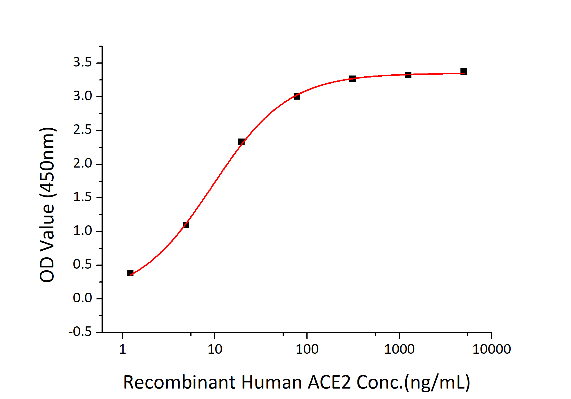 Fig 2 : Immobilized Recombinant 2019-nCoV Spike RBD-His at 2μg/mL (100 μL/well) can bind Recombinant Human ACE2 with a linear range of 1.5-9.4 ng/mL.