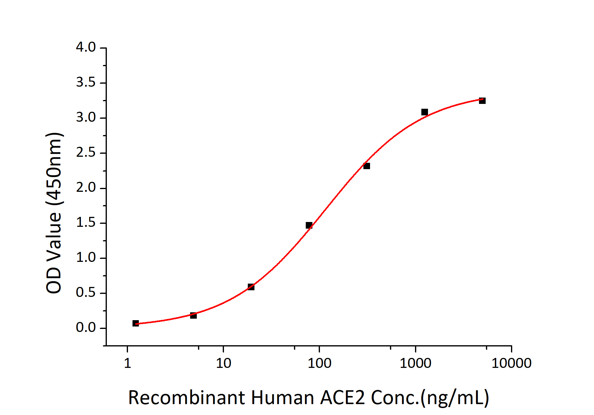 Fig2: Immobilized Recombinant 2019-nCoV Spike S1+S2 ECD-His at 2μg/mL (100 μL/well) can bind Recombinant Human ACE2 with a linear range of 1.5-115.4 ng/mL.