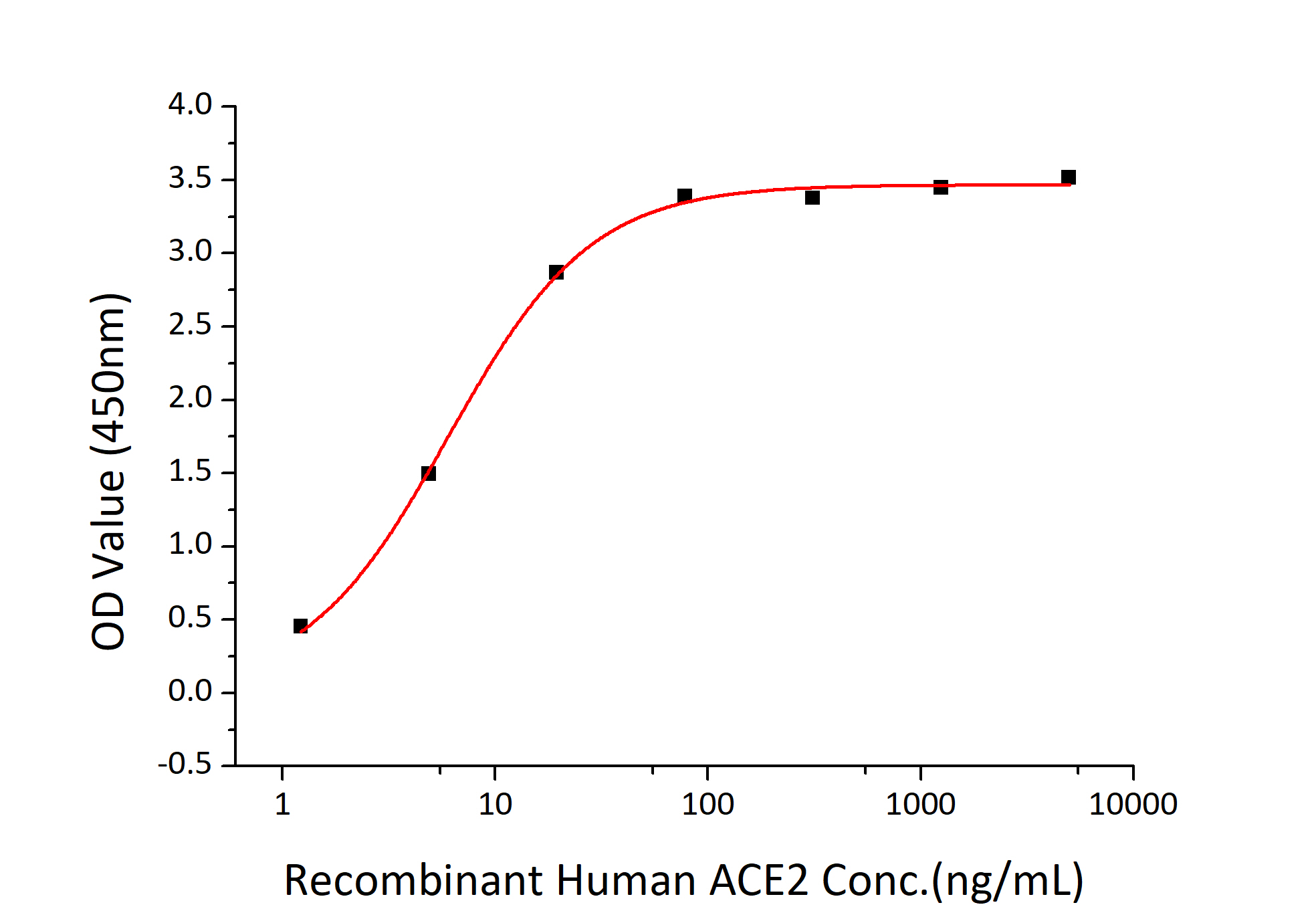 Fig 2 : Immobilized Recombinant 2019-nCoV Spike RBD-6His at 2μg/mL (100 μL/well) can bind Recombinant Human ACE2-Fc, the EC50 of ACE2-Fc is 4-6 ng/mL.