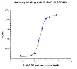Fig 2 : Antibody binding with 2019-nCov RBD His protein
