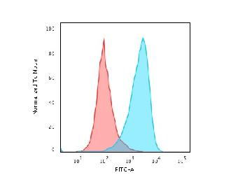 Fig. 4: Flow Cytometric Analysis of paraformaldehyde-fixed Raji cells using CD45RB Rabbit Recombinant Monoclonal Antibody (PTPRC/2877R) followed by Goat anti-rabbitIgG-CF488 (Blue); Isotype Control (Red).