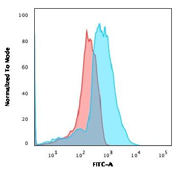 Fig. 4: Flow Cytometric Analysis of PFA-fixed HEK293 cells using CD137L-Monospecific Mouse Monoclonal Antibody (CD137L/1547) followed by goat anti-Mouse IgG-CF488 (Blue); Isotype Control (Red).