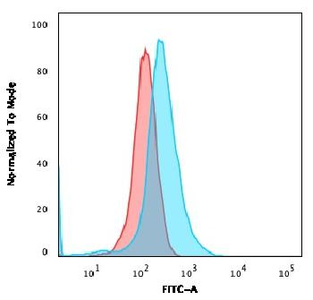 Fig. 2: Flow Cytometric Analysis of MOLT-4 cells using CD1a Mouse Monoclonal Antibody (CB-T6) followed by goat anti-Mouse IgG-CF488 (Blue); Isotype control (Red).