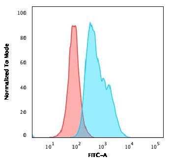 Fig. 2: Flow Cytometric Analysis of Ramos cells using CD22 Mouse Monoclonal Antibody (RFB4) followed by goat anti-Mouse IgG-CF488 (Blue); Isotype Control (Red).