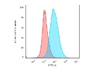 Fig. 2: Flow Cytometric Analysis of paraformaldehyde-fixed Jurkat cells using CD28 Mouse Monoclonal Antibody (204.12) followed by goat anti-Mouse IgG-CF488 (Blue); Isotype control (Red).