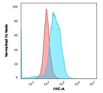 Fig. 5: Flow Cytometric Analysis of PFA-fixed Ramos cells. CD86 Mouse Monoclonal Antibody (BU63) followed by goat anti-Mouse IgG-CF488 (Blue); Isotype Control (Red).
