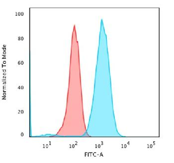 Fig. 3: Flow Cytometric Analysis of Raji cells using CD79a Mouse Recombinant Monoclonal Antibody (rIGA/764) followed by Goat anti-Mouse IgG-CF488 (Blue); Isotype Control (Red).