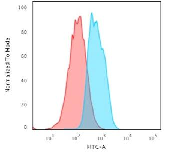 Fig. 5: Flow Cytometric Analysis of MCF-7 cells using E-Cadherin Rabbit Recombinant Monoclonal Antibody (CDH1/2208R) followed by Goat anti-Mouse IgG-CF488 (Blue); Isotype Control (Red).