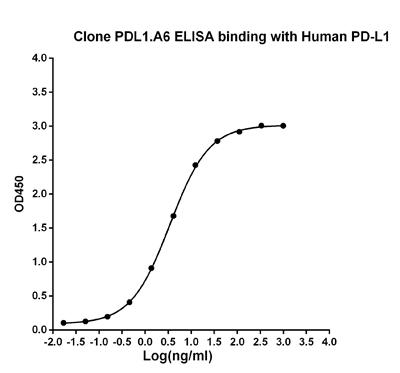 Figure-1 : ELISA binding of human PD-L1 antibody (Clone: PDL1.A6) with Human PD-L1 recombinant protein. Coating antigen: PD-L1-Fc at 1µg/ml. PD-L1 antibody dilution start from 1000 ng/ml, EC50= 3.4ng/ml