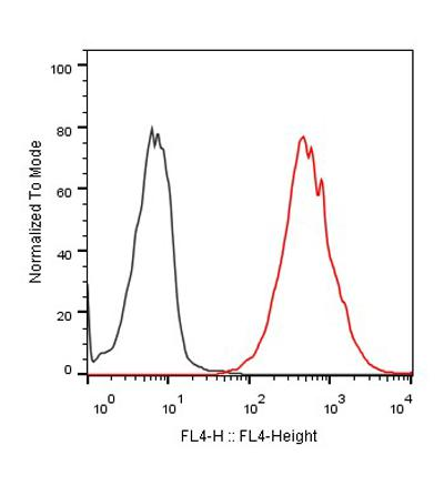 Figure-3 : Flow cytometric analysis of PDL-1 Antibody (Clone: PDL1. A6) on CHO-K1/PDL1 stable cell expressing PDL-1 (Red histogram) and CHO negative control cell (Black histogram) at 5 µg/ml, 2.5x10⁵ cells/reaction, iFluor647 conjugated Goat Anti-Mouse IgG used as secondary antibody