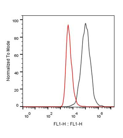 Figure-4 : FACS ligand blocking test of PD-L1 Antibody (Clone: PDL1.A6) block the binding of human PD-L1 cell line  with Human PD-1 (Red histogram), CHO negative control cell (Black histogram). Antibody working concentration: 5 µg/ml, 2.5x10⁵ cells/reaction. Ligand (PD-1) working concentration: 1 μg/ml,Alexa Fluor 647 Conjugated Affinipure Goat anti-human IgG (H + L) used as secondary antibody.