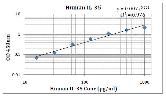 Human IL-35 (Interleukin 35) Pre-Coated ELISA Kit